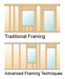 Advanced framing conserves lumber without reducing structural integrity