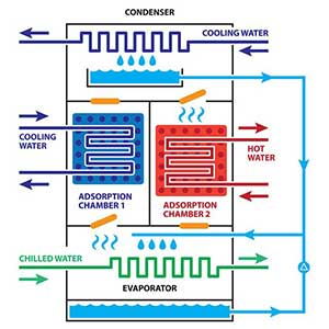 Diagram of a Chiller HVAC System